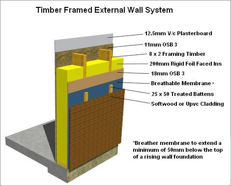 Timber Framed Wall Construction